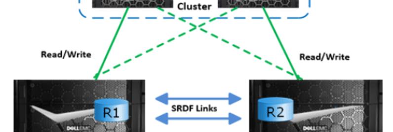 what is srdf replication